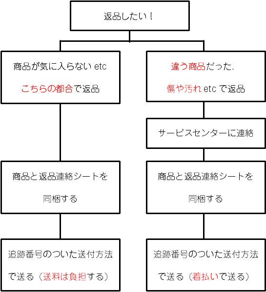 ドゥクラッセ返品チャート図